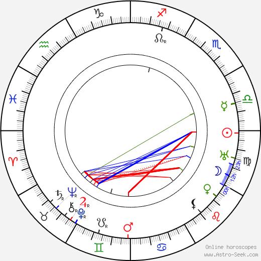 Zofia Bajkowska birth chart, Zofia Bajkowska astro natal horoscope, astrology