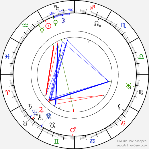 Alan Alexander Milne astro natal birth chart, Alan Alexander Milne horoscope, astrology