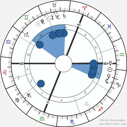 Anna Siemsen wikipedia, horoscope, astrology, instagram