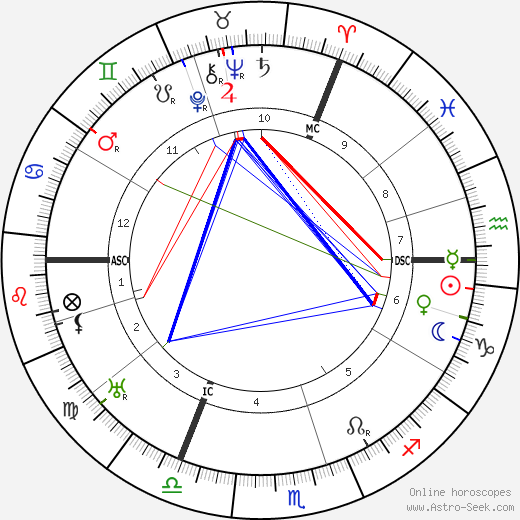 Anna Siemsen tema natale, oroscopo, Anna Siemsen oroscopi gratuiti, astrologia