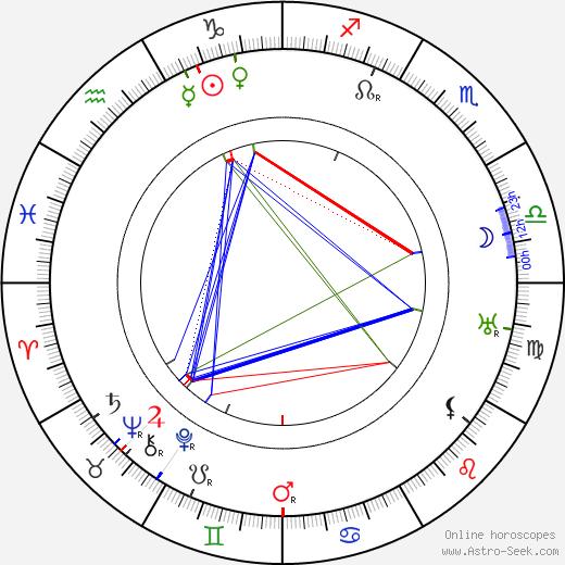 Edward Van Sloan astro natal birth chart, Edward Van Sloan horoscope, astrology