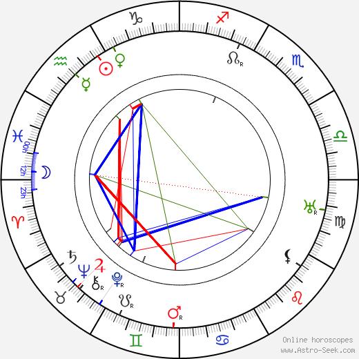 Eero Kilpi день рождения гороскоп, Eero Kilpi Натальная карта онлайн
