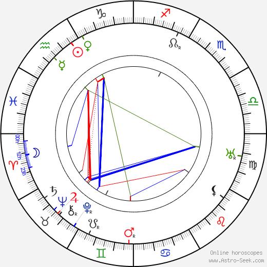 Estelle Winwood astro natal birth chart, Estelle Winwood horoscope, astrology