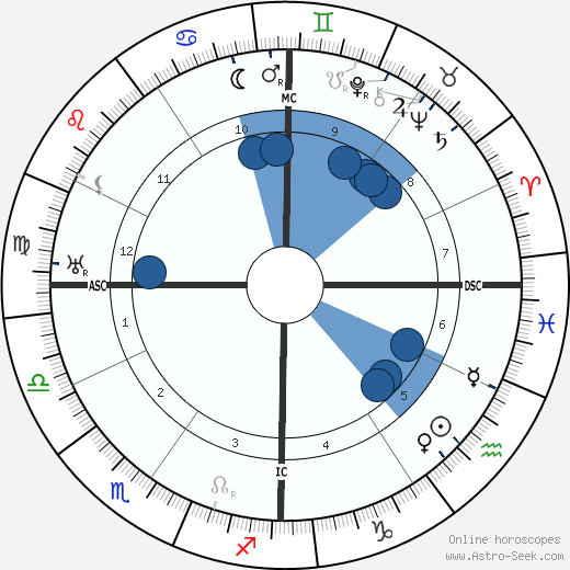 Franklin D. Roosevelt horoscope, astrology, sign, zodiac, date of birth, instagram