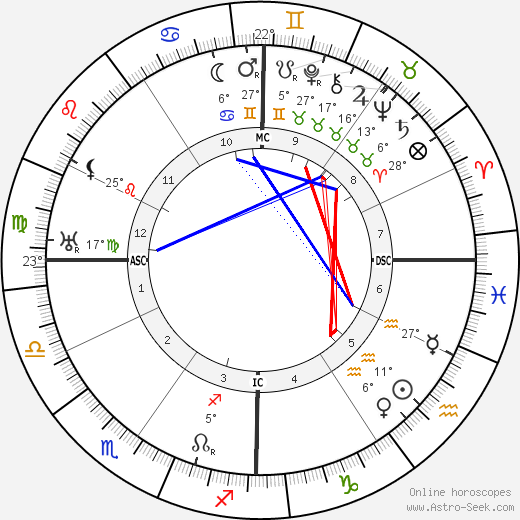Franklin D. Roosevelt birth chart, biography, wikipedia 2019, 2020