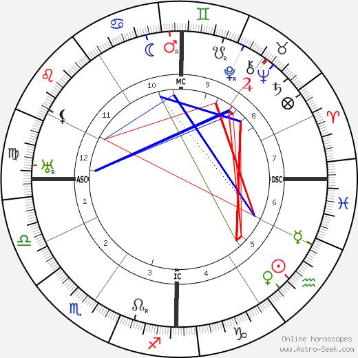 Franklin D. Roosevelt tema natale, oroscopo, Franklin D. Roosevelt oroscopi gratuiti, astrologia