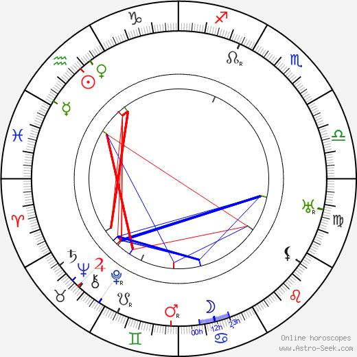 Фриц Лейбер Fritz Leiber день рождения гороскоп, Fritz Leiber Натальная карта онлайн