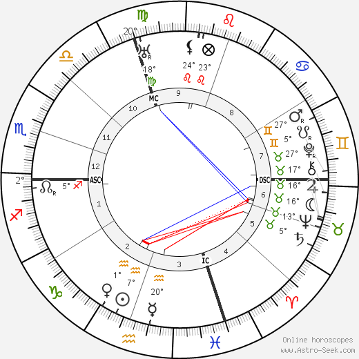 Giuseppe Prezzolini birth chart, biography, wikipedia 2018, 2019