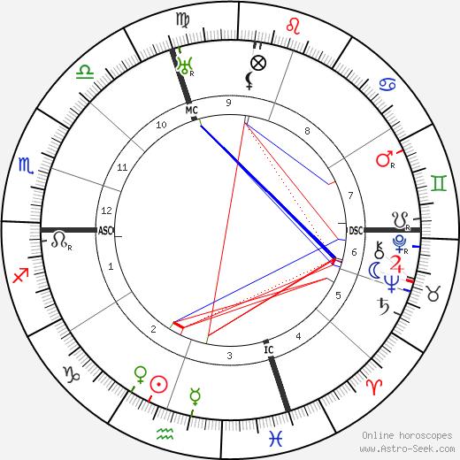 Giuseppe Prezzolini tema natale, oroscopo, Giuseppe Prezzolini oroscopi gratuiti, astrologia