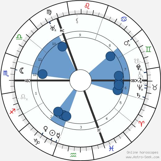 Hendrik van Loon wikipedia, horoscope, astrology, instagram