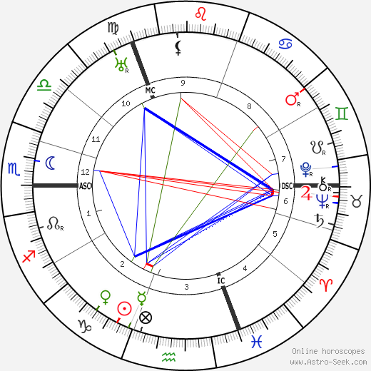 Hendrik van Loon astro natal birth chart, Hendrik van Loon horoscope, astrology