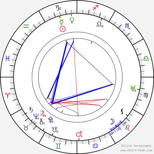 Ivan Olbracht astro natal birth chart, Ivan Olbracht horoscope, astrology
