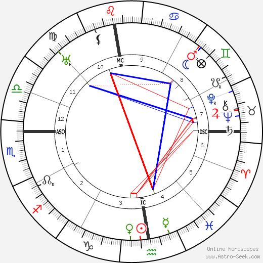 Lorne Johndro tema natale, oroscopo, Lorne Johndro oroscopi gratuiti, astrologia