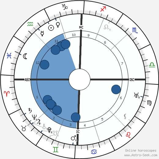 Louis Pergaud wikipedia, horoscope, astrology, instagram