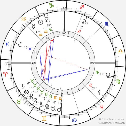 Louis Pergaud birth chart, biography, wikipedia 2019, 2020