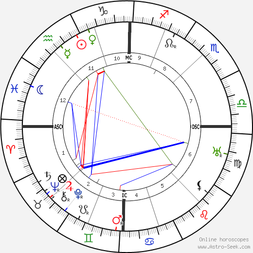 Louis Pergaud astro natal birth chart, Louis Pergaud horoscope, astrology