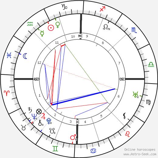 Louis Pergaud tema natale, oroscopo, Louis Pergaud oroscopi gratuiti, astrologia
