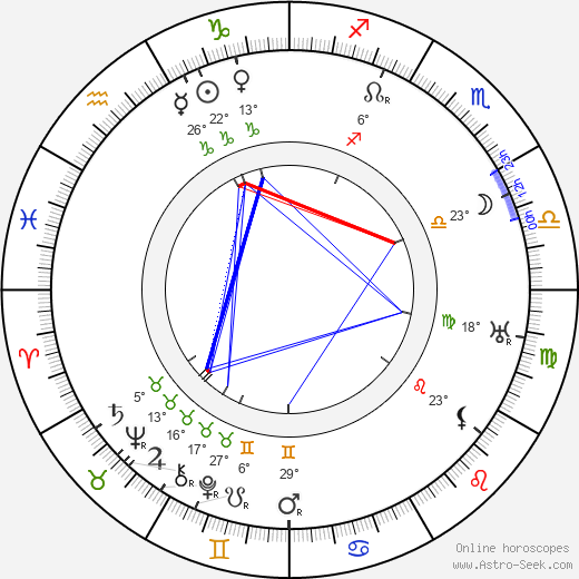 Milton Sills birth chart, biography, wikipedia 2018, 2019