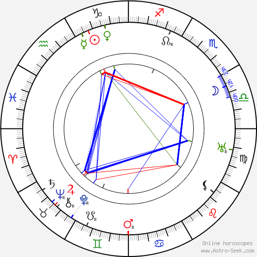 Milton Sills astro natal birth chart, Milton Sills horoscope, astrology