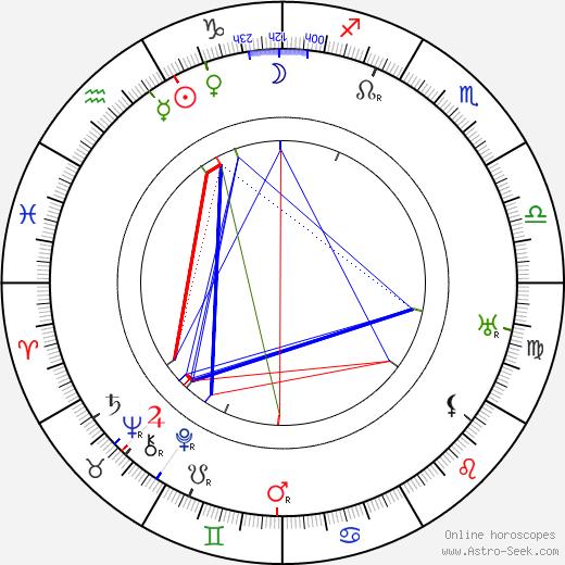Noah Beery день рождения гороскоп, Noah Beery Натальная карта онлайн