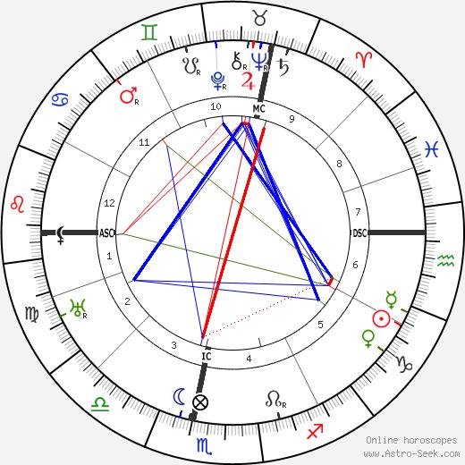 Paul Dassault astro natal birth chart, Paul Dassault horoscope, astrology