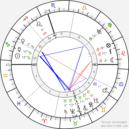 Sam Rayburn birth chart, biography, wikipedia 2019, 2020
