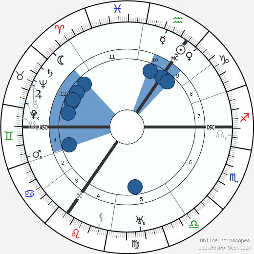 Virginia Woolf wikipedia, horoscope, astrology, instagram