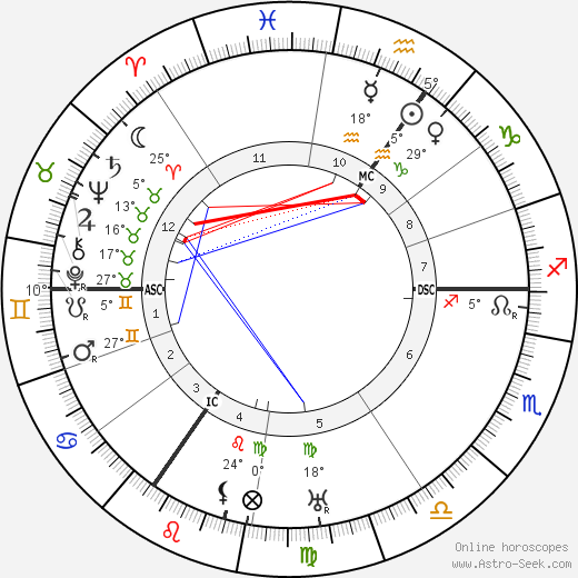 Virginia Woolf birth chart, biography, wikipedia 2019, 2020