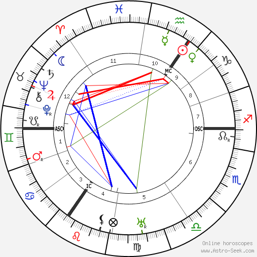 Virginia Woolf astro natal birth chart, Virginia Woolf horoscope, astrology