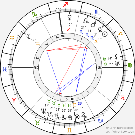 Bela Lugosi birth chart, biography, wikipedia 2019, 2020
