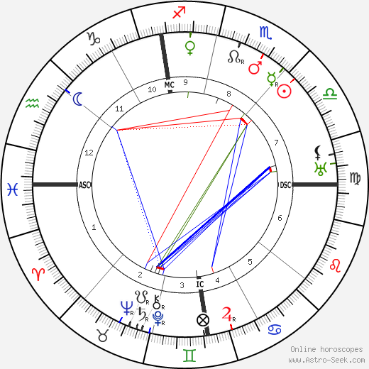 Bela Lugosi astro natal birth chart, Bela Lugosi horoscope, astrology