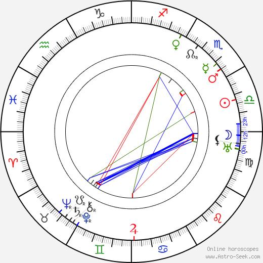 Carlo Battisti birth chart, Carlo Battisti astro natal horoscope, astrology