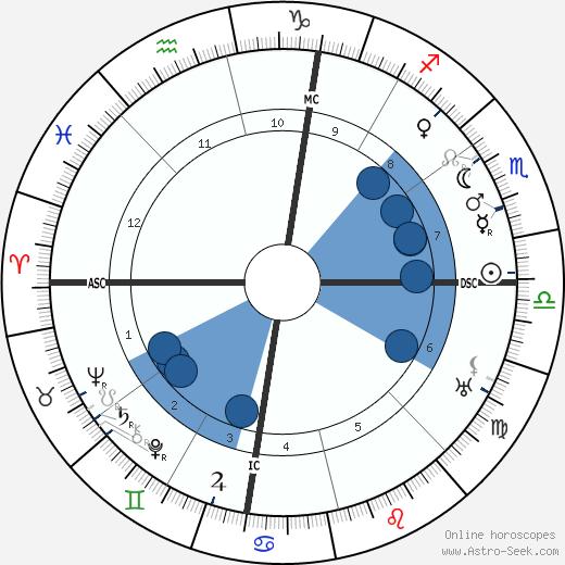 Eamon De Valera wikipedia, horoscope, astrology, instagram