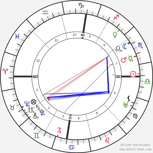 Имон де Валера Eamon De Valera день рождения гороскоп, Eamon De Valera Натальная карта онлайн