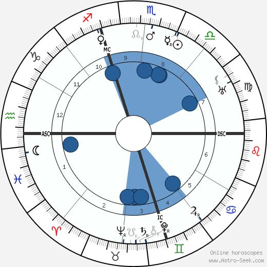 Edmund Dulac wikipedia, horoscope, astrology, instagram