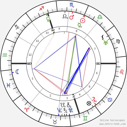 Edmund Dulac tema natale, oroscopo, Edmund Dulac oroscopi gratuiti, astrologia