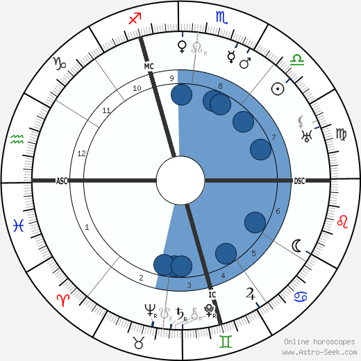 Giorgio Abetti wikipedia, horoscope, astrology, instagram