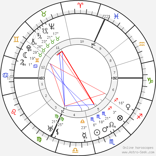 Jean Giraudoux birth chart, biography, wikipedia 2019, 2020