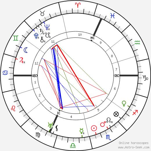 Jean Giraudoux birth chart, Jean Giraudoux astro natal horoscope, astrology