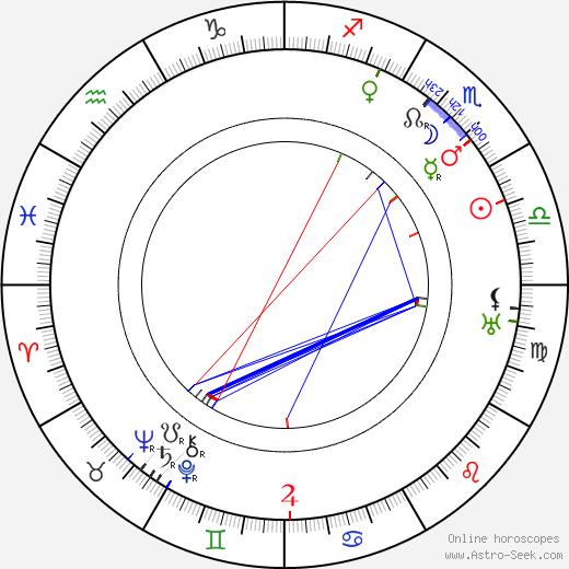 Josef Šula astro natal birth chart, Josef Šula horoscope, astrology
