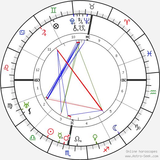 Люсьен Пети-Бретон Lucien Petit-Breton день рождения гороскоп, Lucien Petit-Breton Натальная карта онлайн