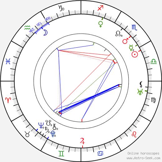 Margaret Dumont birth chart, Margaret Dumont astro natal horoscope, astrology