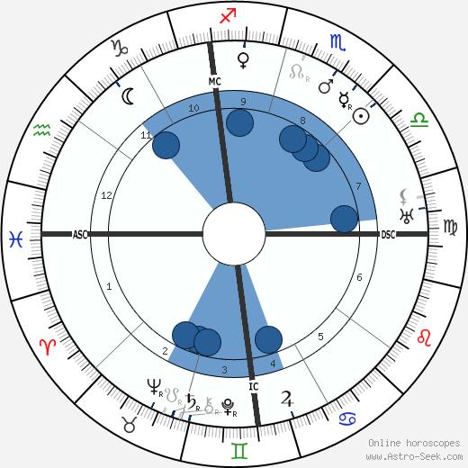 Umberto Boccioni wikipedia, horoscope, astrology, instagram