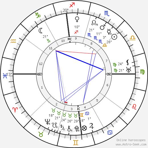 Umberto Boccioni birth chart, biography, wikipedia 2019, 2020