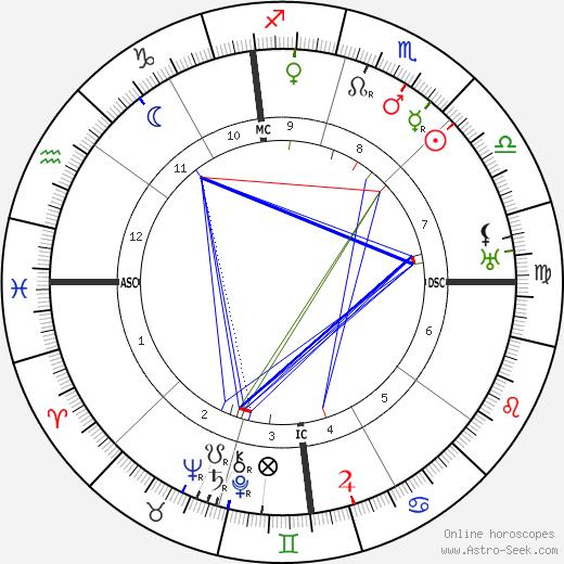 Umberto Boccioni astro natal birth chart, Umberto Boccioni horoscope, astrology