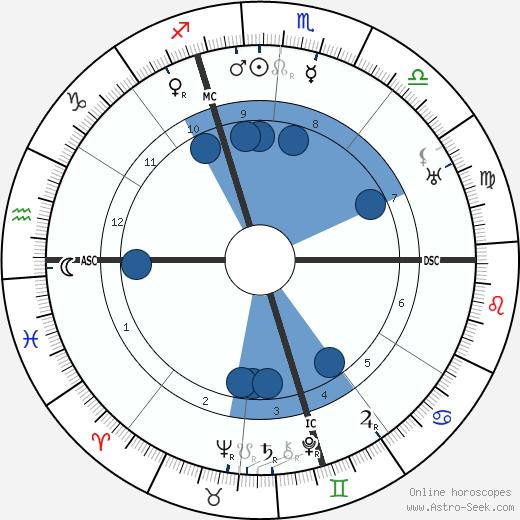 Amelita Galli-Curci wikipedia, horoscope, astrology, instagram