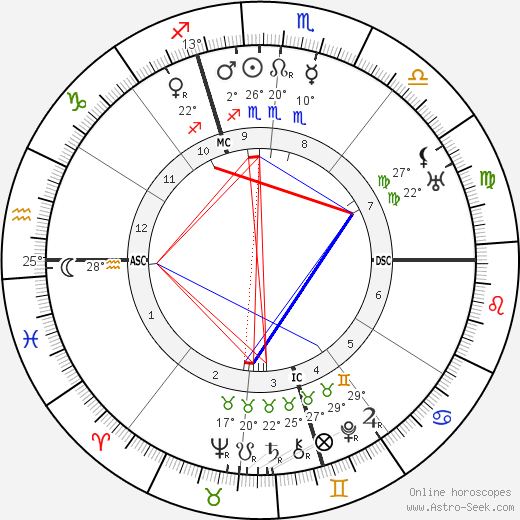 Amelita Galli-Curci birth chart, biography, wikipedia 2019, 2020