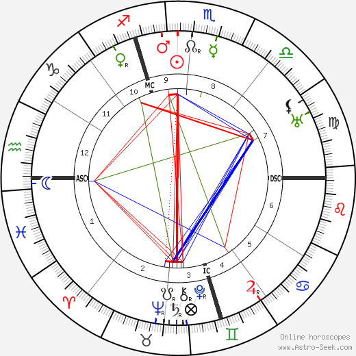 Amelita Galli-Curci astro natal birth chart, Amelita Galli-Curci horoscope, astrology