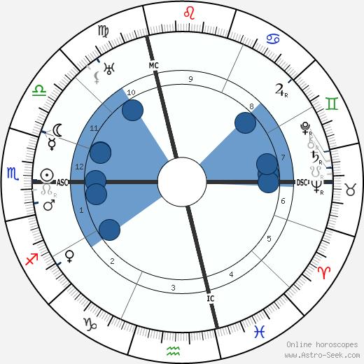 Bach wikipedia, horoscope, astrology, instagram