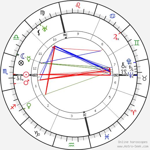 Иоганн Себастьян Бах Bach день рождения гороскоп, Bach Натальная карта онлайн